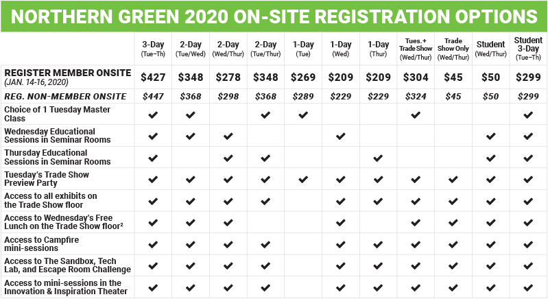 Northern Green 2020 Onsite Reg. Options